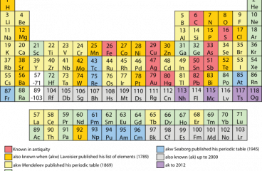 DMITRY MENDELEEV PUBLISHED HIS PERIODIC TABLE 150 YEARS AGO